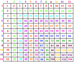 printable multiplication chart 1 12 cablestream co
