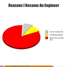 Engineering School Meme - 16 funny engineering memes which will get you right in the feels
