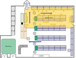 warehouse layout design principles january 2014 products services