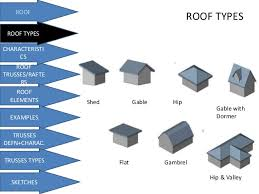 Hip And Valley Roof Design Roofs And Truss