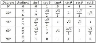 trigonometric function values of special angles video u0026 lesson