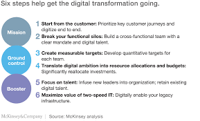 why digital transformation should be a strategic priority for