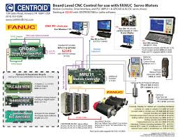 fanuc cnc retrofit control systems replacement cnc control parts