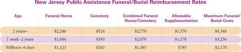 Funeral Assistance Programs Public Assistance U0026 Financial Support M J Murphy Funeral Home In