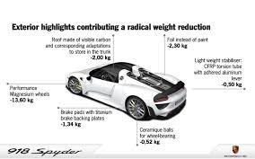 porsche 918 spyder engine torquemy pure the energy the new 918 spyder