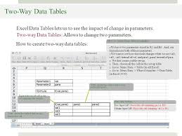 two way data table excel excel data tables dsc340 mike pangburn excel data table the single