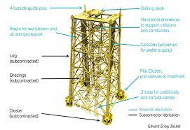 design of jacket structures jacket construction of oil gas platform mande blog