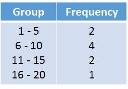 what is a frequency table grouped frequency tables free mathematics lessons and tests