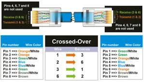 cat 5 wiring diagram crossover cable diagram