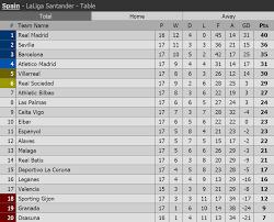 Laliga Table La Liga Table After Barcelona Draw Vs Villarreal Live Stream Hd