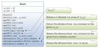 tutorialspoint uml class diagram oop basics java programming tutorial