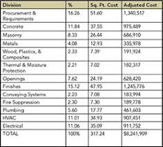building costs student housing comparative building costs