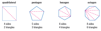 What Is The Sum Of Interior Angles Of A Octagon Lesson 7 3 Polygons Faribault Public Schools Isd 656