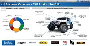 polaris buying pro comp 4 wheel parts parent transamerican tire