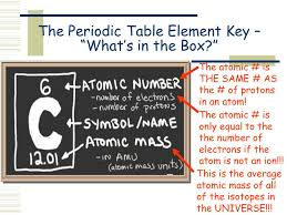 What S The Periodic Table Classification Of Elements The Periodic Table Ppt Online