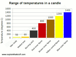 what is the hottest color how do candles work science of candles explain that stuff