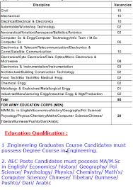 indian army recruitment 2013 for engineers 118th technical