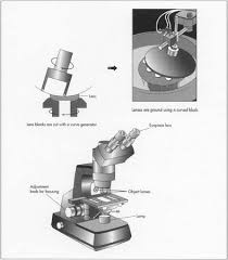 Parts Of A Compound Light Microscope How Microscope Is Made Material Manufacture Making History
