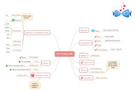 steps to planning a wedding how to create wedding plan mind map