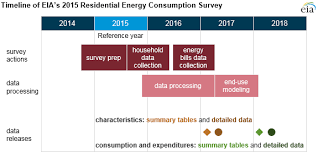 national sample survey reports residential energy consumption survey recs energy information