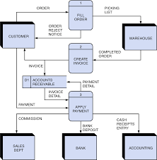 types of wires used in electrical wiring diagrams advantages of data flow diagram types of electrical wire