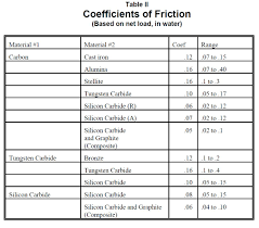 Friction Coefficient Table by Materials Seal Faqs