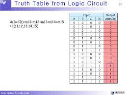 Truth Table Calculator Ch4 Boolean Algebra And Logic Simplication1