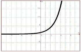 exponential functions math tutorvista com