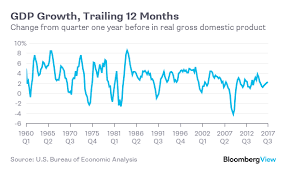 us bureau economic analysis current growth isn t anything special bloomberg