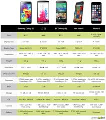 iphones vs androids spec showdown apple s iphone 6 vs the best new android phones