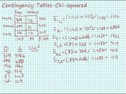 Chi Square Test Table Calculating Chi Square For Contingency Tables Crosstabulation