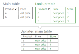 merge data in excel join tables consolidate workbooks combine cells