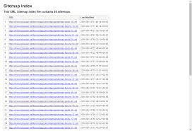 phpbb u2022 abd beta seo sitemaps