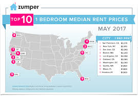 Cheapest Rent In United States by Zumper National Rent Report May 2017 The Zumper Blog