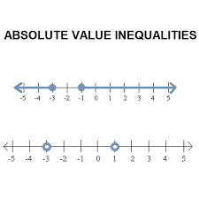 solving two step inequalities on a number line free math worksheets