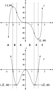 how graphs of derivatives differ from graphs of functions dummies