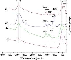 versatile theranostics agents designed by coating ferrite