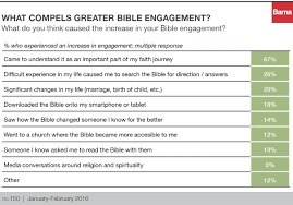 bible reading in 2017 a new year u0027s resolution barna group