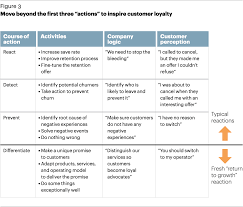 how to create an entirely different iated customer experience