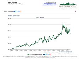 douglas todd is china bursting vancouver u0027s housing bubble
