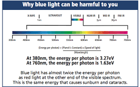 harmful effects of led lights blue light spectrum and it s effect on the eye education pinterest