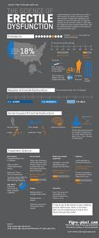 cancer graph infographics graphs net the science of erectile dysfunction infographics graphs net