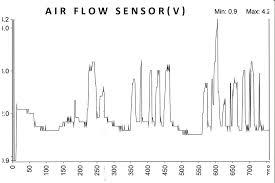 ford ranger oxygen sensor symptoms mass air flow sensor testing p0171 p0174 system lean mdh motors