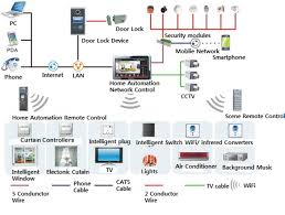 home wireless network design diagram home network design wizfi210220 best helper for home automation