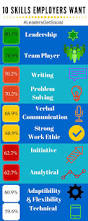 Skills Employers Look For On Resumes 62 Best Images About Transferable Skills On Pinterest University