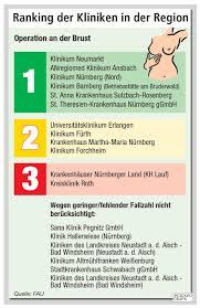 Bad Erlangen Nürnberg Neumarkt Nz Klinikcheck Neumarkt Siegt Bei Brustkrebs