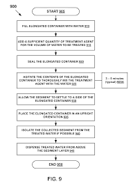 Dietary Aide Resume Patent Us8287729 Field Water Purification System Google Patents