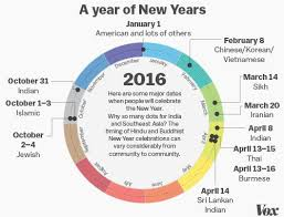 we ve been using the gregorian calendar for 434 years it s still