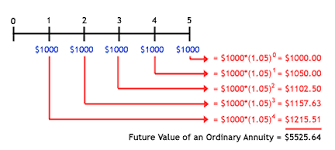 Ordinary Annuity Table Calculating The Present And Future Value Of Annuities