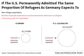 here s the number of refugees the u s would need to admit to match